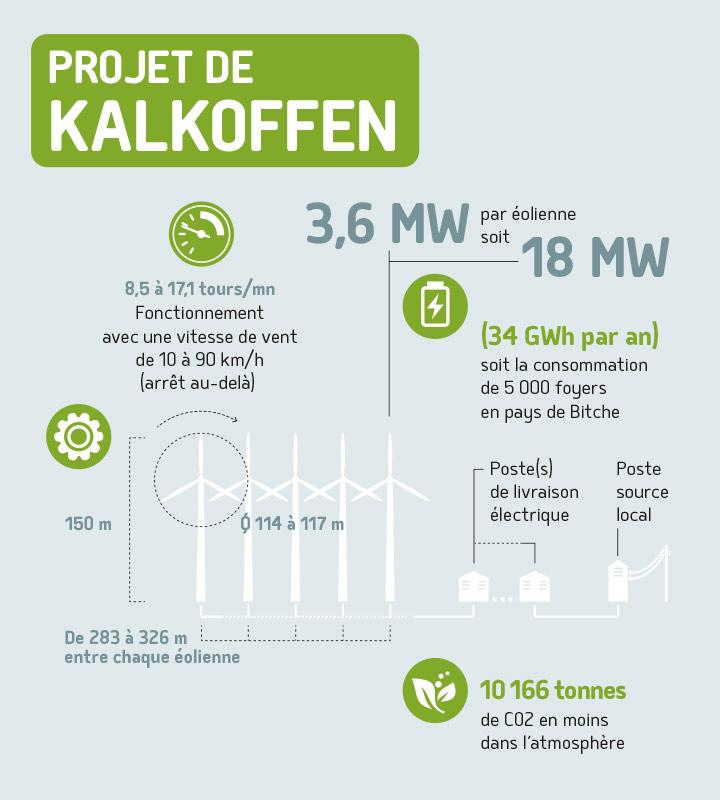 Infographie parc éolien de Kalkoffen