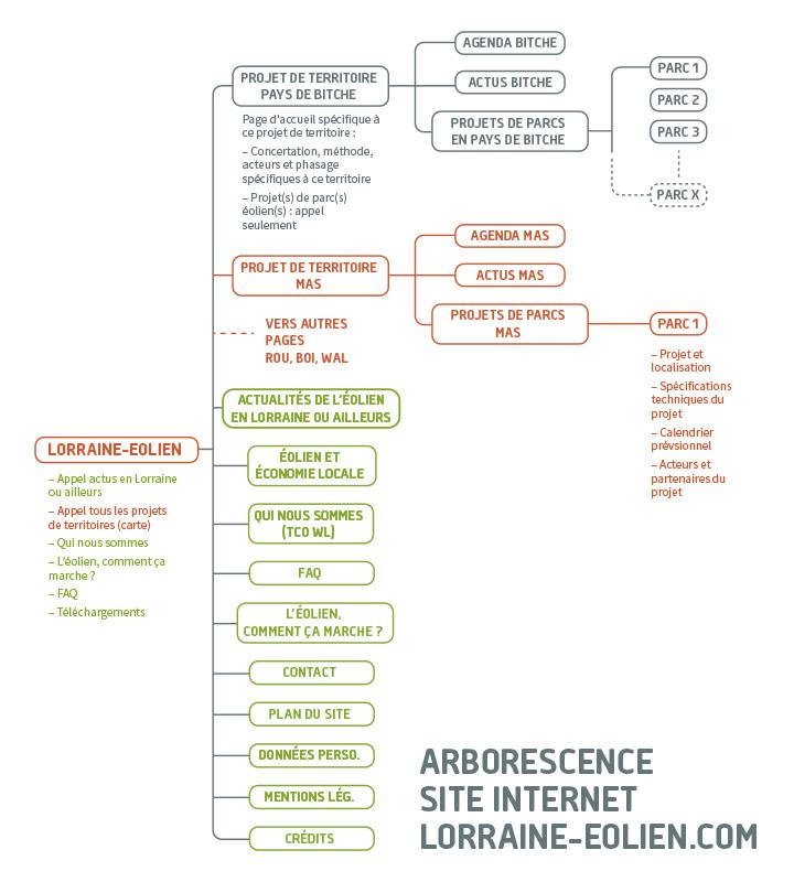 Arborescence site Internet Lorraine-eolien.com